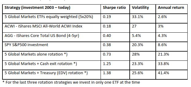 etf rotation strategy