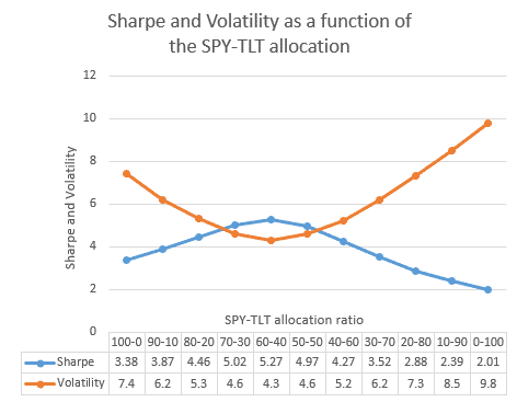uis5 Universal Investment Strategy ETF Rotation Investment Strategy Volatility