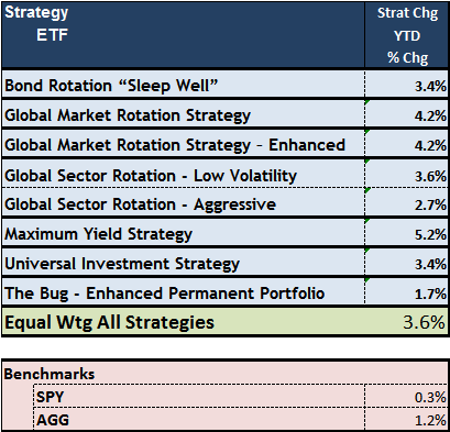 Logical-Invest Strategy Investment Performance