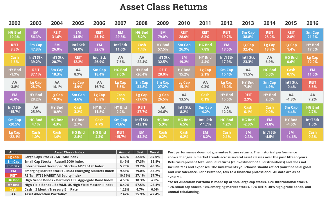 asset class returns fy 2016 asset allocation investment portfolio historical returns by asset class