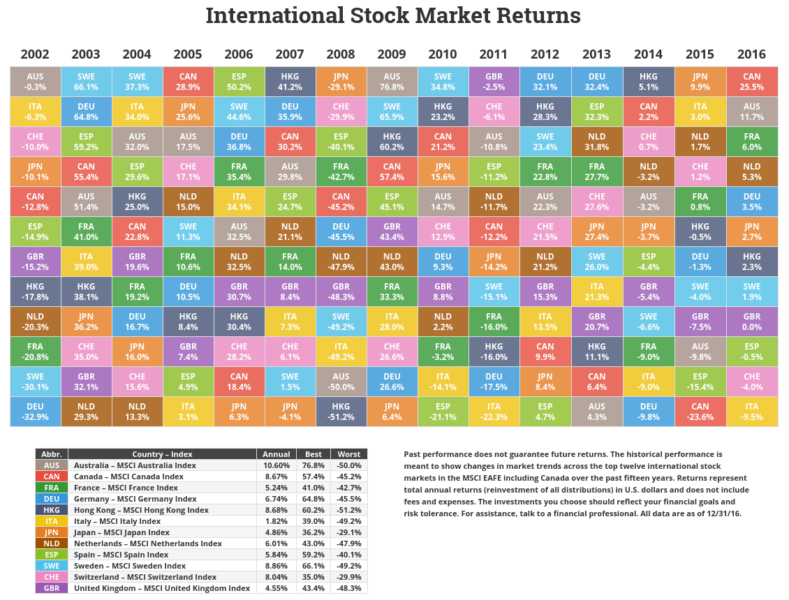 international market returns fy 2016 asset allocation investment portfolio historical returns by asset class