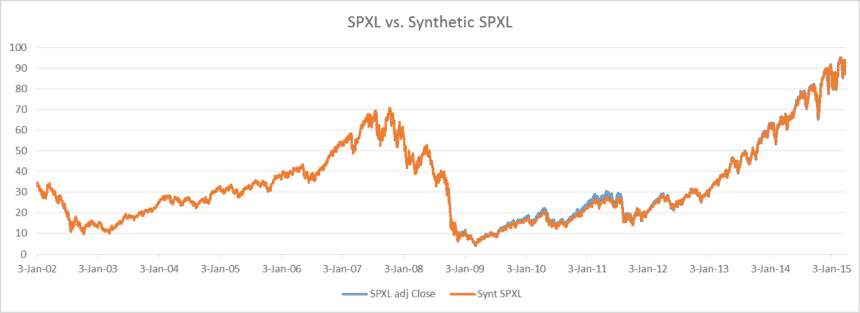 leveraged spxl spxs investment tmf tmv etf portfolio