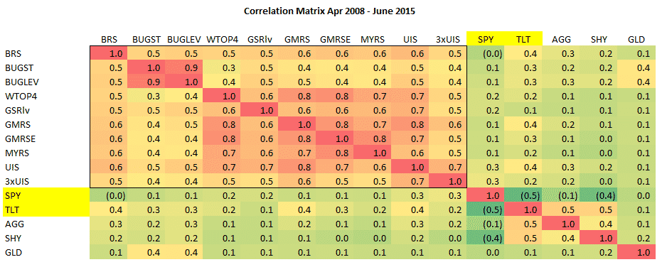 etf portfolios Correlation