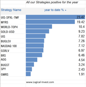 Logical Invest strategy Performance June 2016