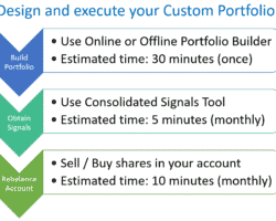Design and Execute your Custom Markowitz optimized ETF Portfolio