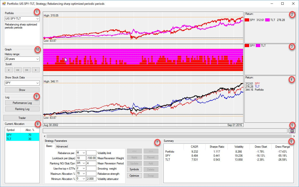 Backtesting Backtest Software Stocks ETF Mutual Funds