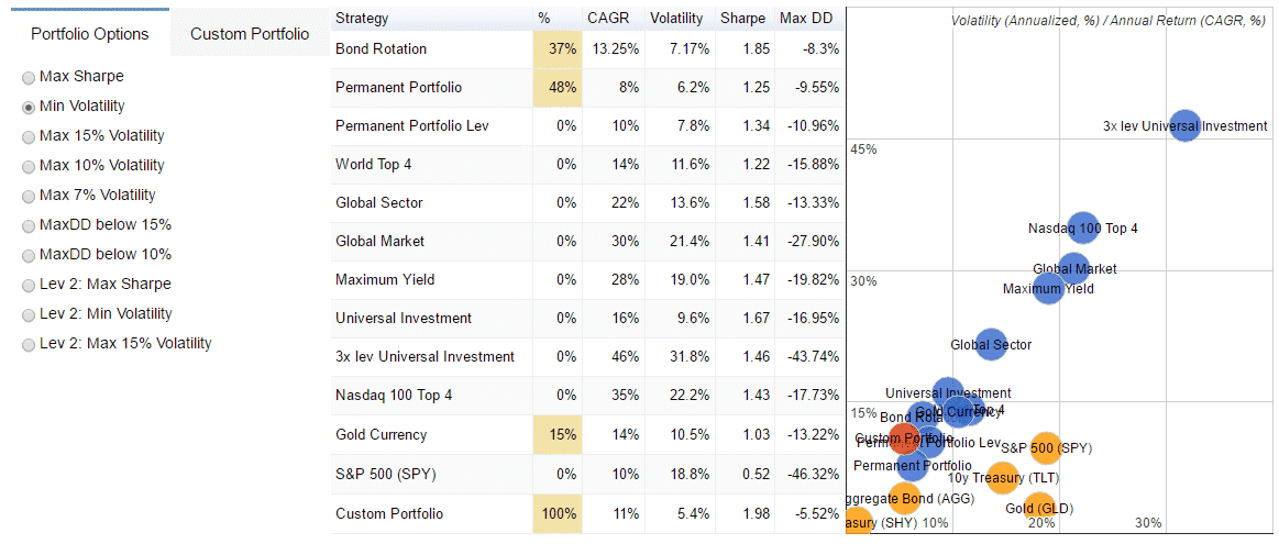 Portfolio Diversification ETF Strategies 401k IRA retirement