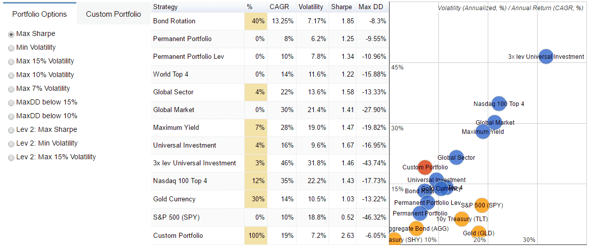 Portfolio Diversification ETF Rotation 401k IRA retirement