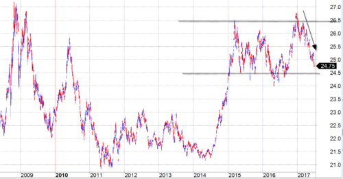 Dollar Index chart Logical Invest
