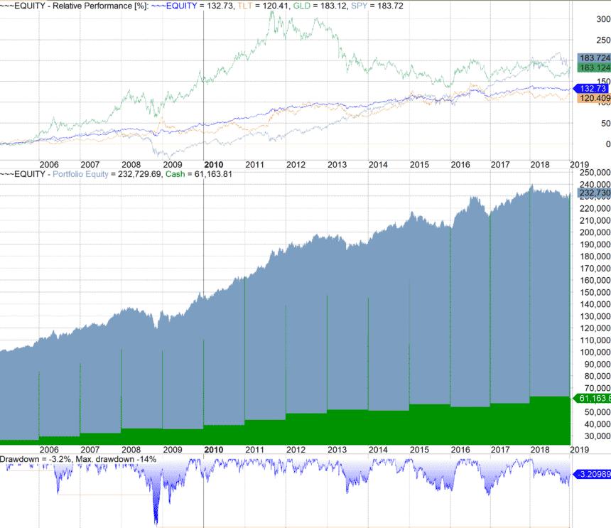 Permanent Portfolio rebalnced every year backtest 2005-2009