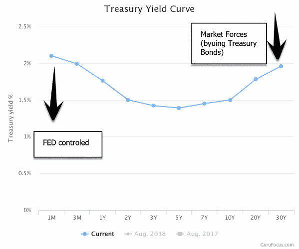 Yield curve 2019
