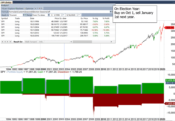 Presidential election market SP 500 buy end of year